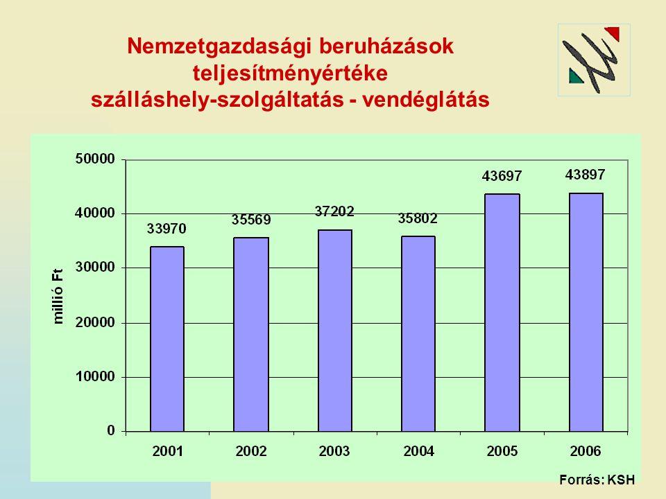 Nemzetgazdasági beruházások teljesítményértéke szálláshely-szolgáltatás - vendéglátás Forrás: KSH
