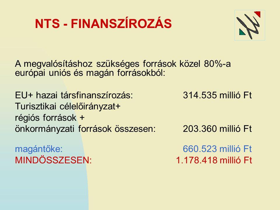 NTS - FINANSZÍROZÁS A megvalósításhoz szükséges források közel 80%-a európai uniós és magán forrásokból: EU+ hazai társfinanszírozás:314.535 millió Ft