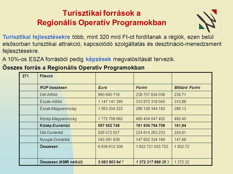 Turisztikai források a Regionális Operatív Programokban Turisztikai fejlesztésekre több, mint 320 mrd Ft-ot fordítanak a régiók, ezen belül elsősorban