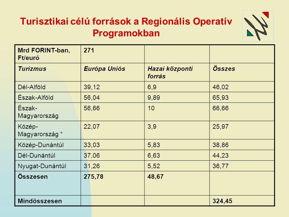 Turisztikai célú források a Regionális Operatív Programokban Mrd FORINT-ban, Ft/euró 271 TurizmusEurópa UniósHazai központi forrás Összes Dél-Alföld39