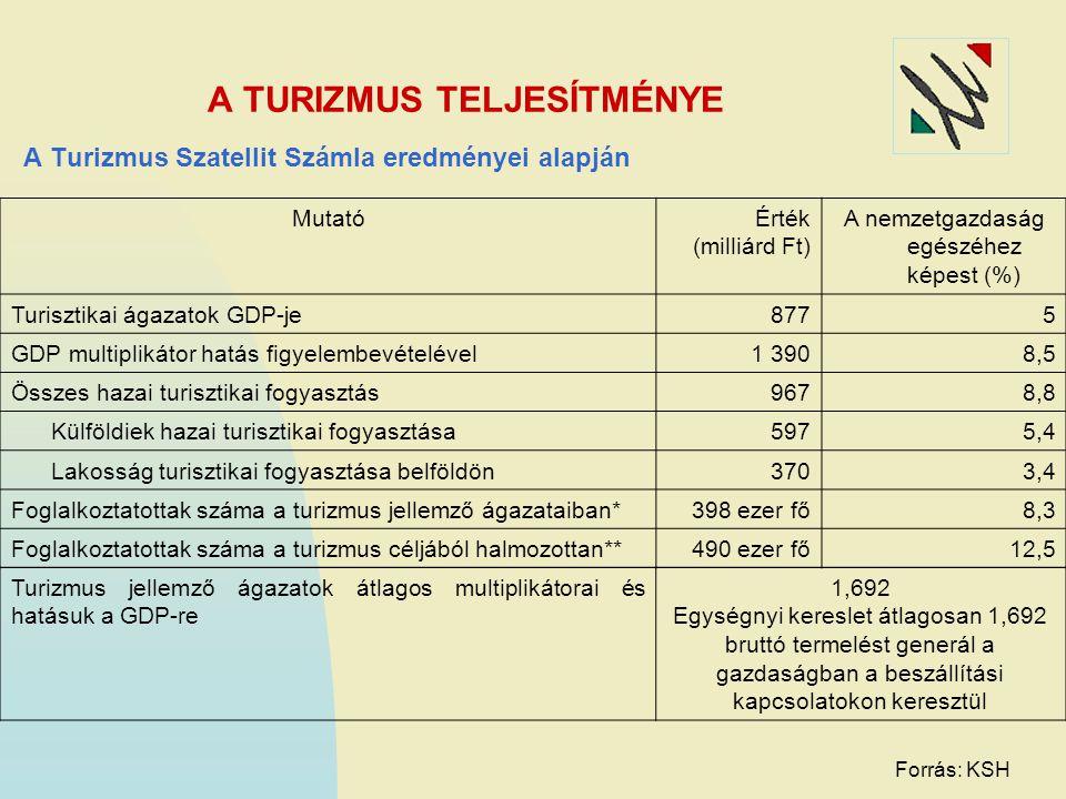 A TURIZMUS TELJESÍTMÉNYE A Turizmus Szatellit Számla eredményei alapján MutatóÉrték (milliárd Ft) A nemzetgazdaság egészéhez képest (%) Turisztikai ág