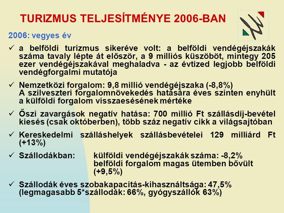 TURIZMUS TELJESÍTMÉNYE 2006-BAN 2006: vegyes év a belföldi turizmus sikeréve volt: a belföldi vendégéjszakák száma tavaly lépte át először, a 9 millió