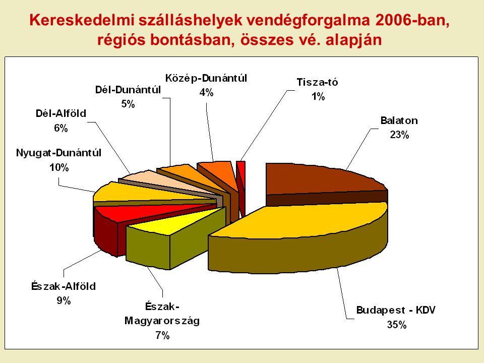 Az üdülési csekk forgalmának alakulása 2006-ban (mrd. forint)