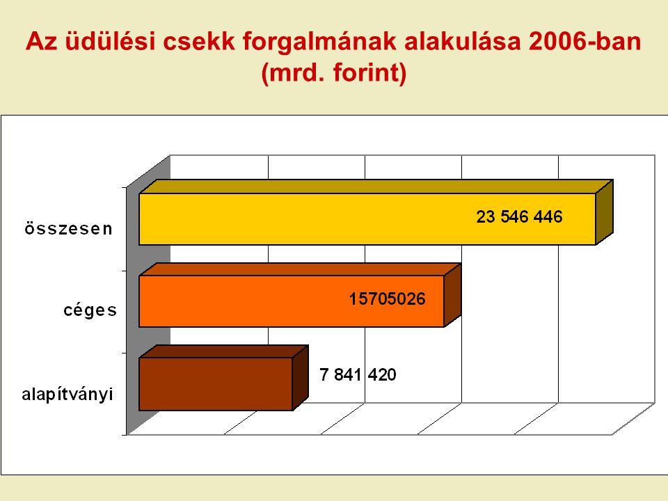 NTS - FINANSZÍROZÁS A megvalósításhoz szükséges források közel 80%-a európai uniós és magán forrásokból: EU+ hazai társfinanszírozás:314.535 millió Ft Turisztikai célelőirányzat+ régiós források + önkormányzati források összesen:203.360 millió Ft magántőke:660.523 millió Ft MINDÖSSZESEN: 1.178.418 millió Ft
