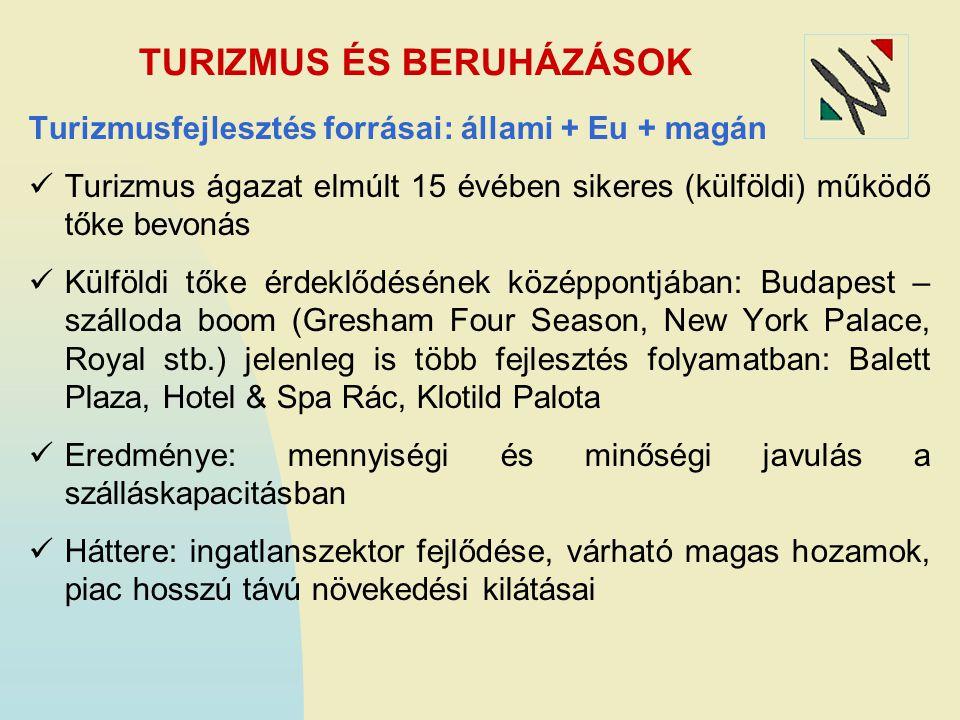 TURIZMUS ÉS BERUHÁZÁSOK Turizmusfejlesztés forrásai: állami + Eu + magán Turizmus ágazat elmúlt 15 évében sikeres (külföldi) működő tőke bevonás Külfö