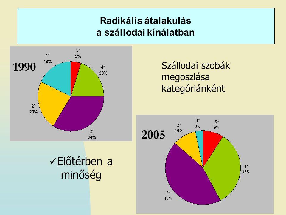 Radikális átalakulás a szállodai kínálatban 1990 2005 Szállodai szobák megoszlása kategóriánként Előtérben a minőség