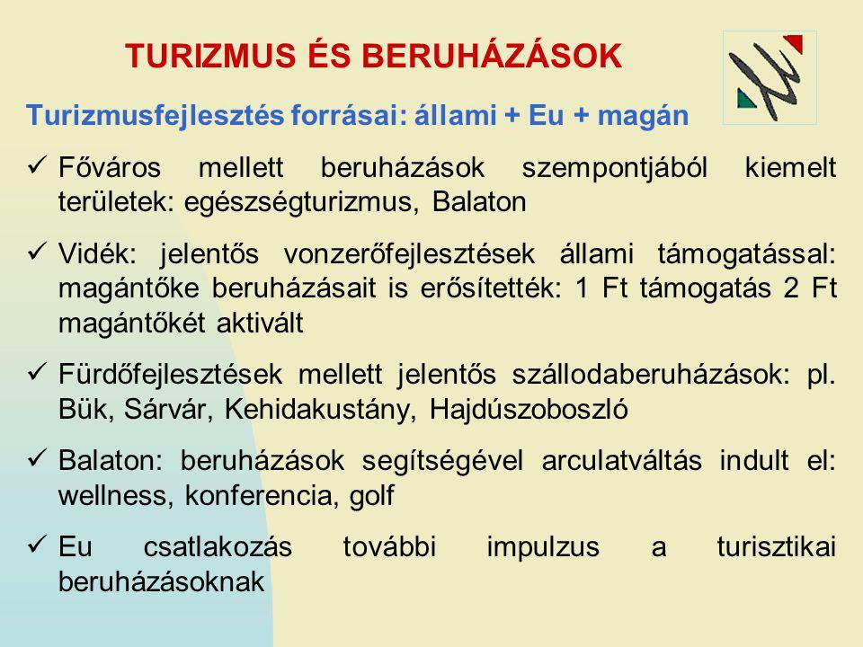 TURIZMUS ÉS BERUHÁZÁSOK Turizmusfejlesztés forrásai: állami + Eu + magán Főváros mellett beruházások szempontjából kiemelt területek: egészségturizmus