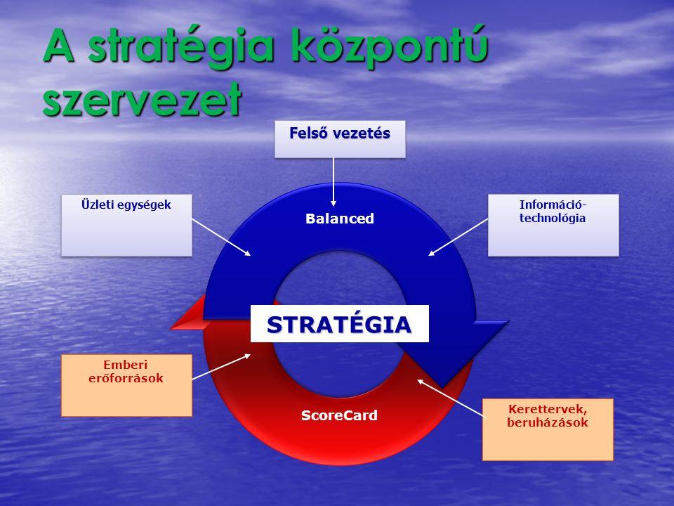 A stratégia központú szervezet Balanced ScoreCard STRATÉGIA Emberi erőforrások Kerettervek, beruházások Üzleti egységek Felső vezetés Információ- tech