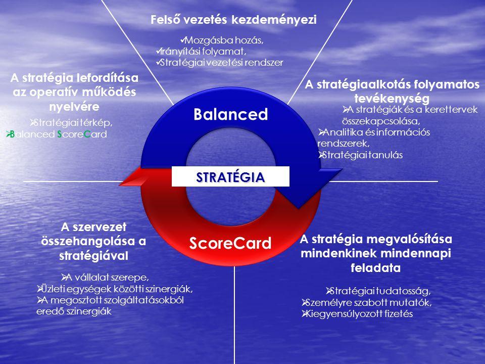 Balanced ScoreCard STRATÉGIA A szervezet összehangolása a stratégiával  A vállalat szerepe,  Üzleti egységek közötti szinergiák,  A megosztott szol