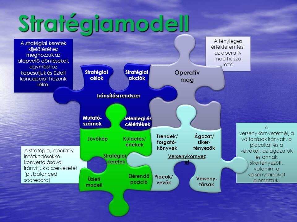 Stratégiamodell A stratégia, operatív intézkedésekké konvertálásával irányítjuk a szervezetet (pl. balanced scorecard) A stratégia, operatív intézkedé