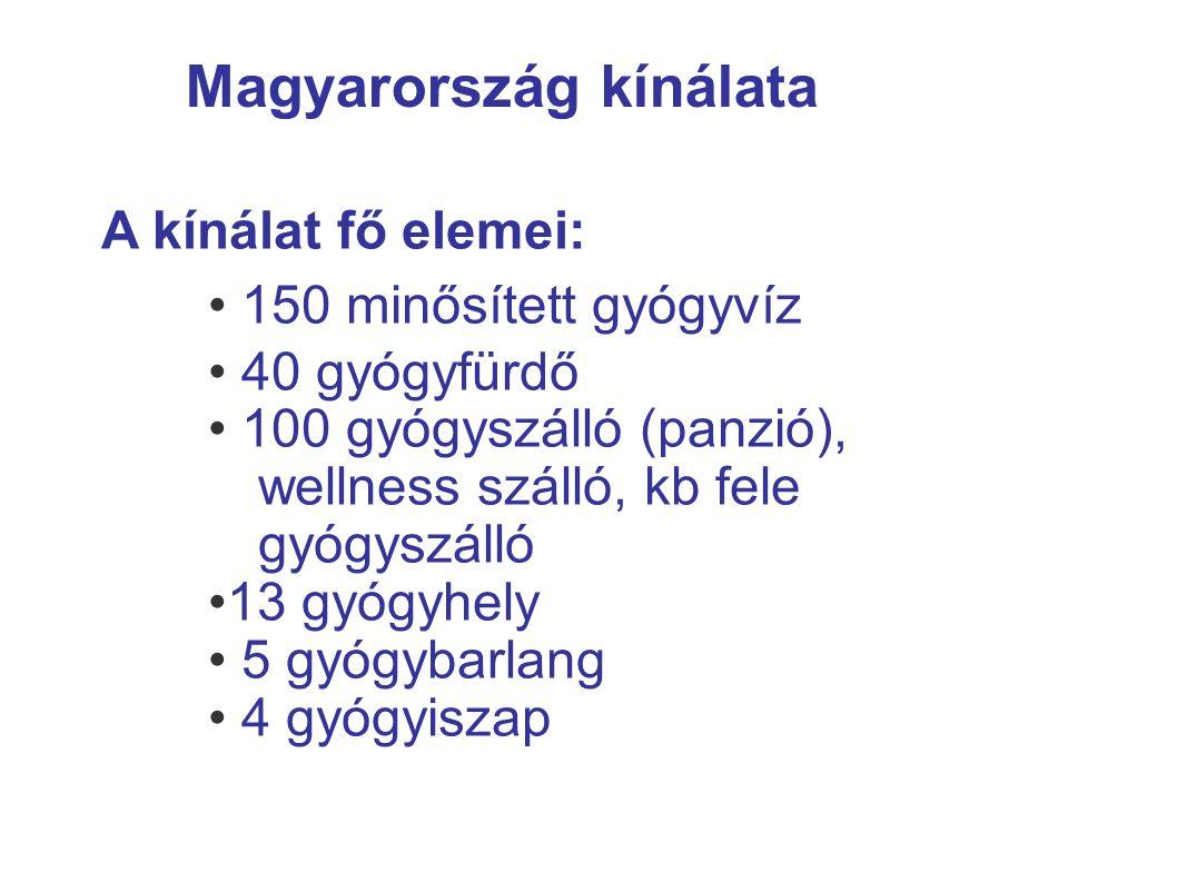 Magyarország kínálata A kínálat fő elemei: 150 minősített gyógyvíz 40 gyógyfürdő 100 gyógyszálló (panzió), wellness szálló, kb fele gyógyszálló 13 gyó