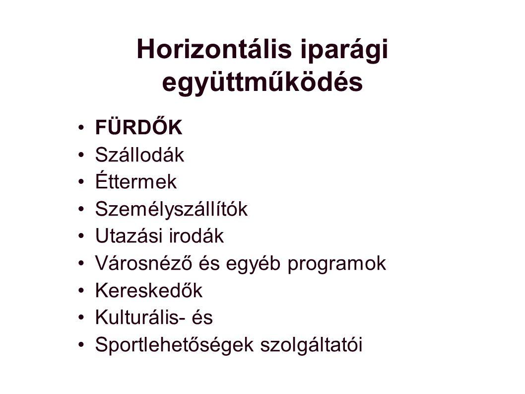 Horizontális iparági együttműködés FÜRDŐK Szállodák Éttermek Személyszállítók Utazási irodák Városnéző és egyéb programok Kereskedők Kulturális- és Sportlehetőségek szolgáltatói