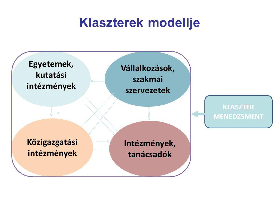 Klaszterek modellje Egyetemek, kutatási intézmények Vállalkozások, szakmai szervezetek Közigazgatási intézmények Intézmények, tanácsadók KLASZTER MENEDZSMENT