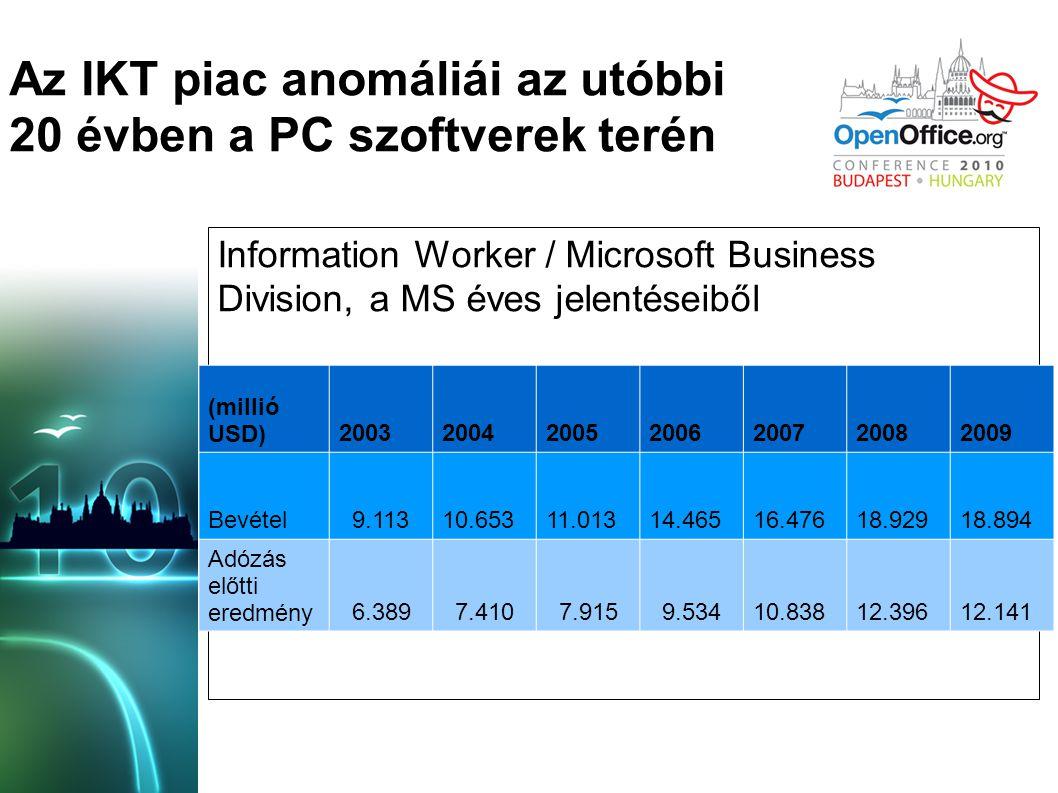 Az IKT piac anomáliái az utóbbi 20 évben a PC szoftverek terén A MS éves jelentéseiben publikált adatok az utóbbi évekből: szoftverBevétel (milliárd USD) Adózás előtti eredmény (milliárd USD) Adózás előtti eredmény / Bevétel Felhasználók száma Disztribúció fő csatornája Kliens op.