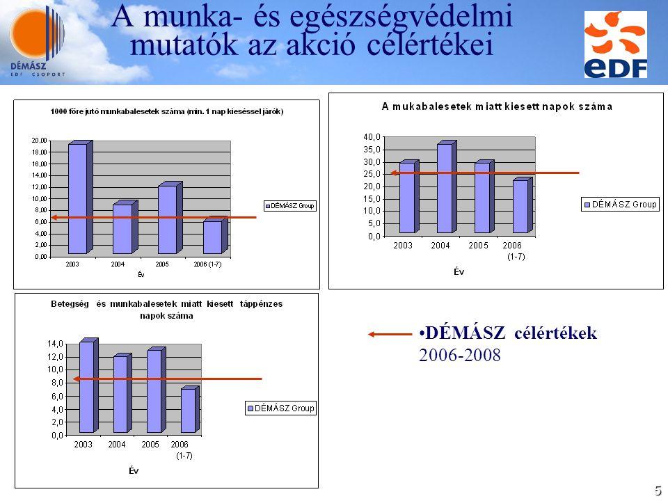 5 A munka- és egészségvédelmi mutatók az akció célértékei DÉMÁSZ célértékek 2006-2008