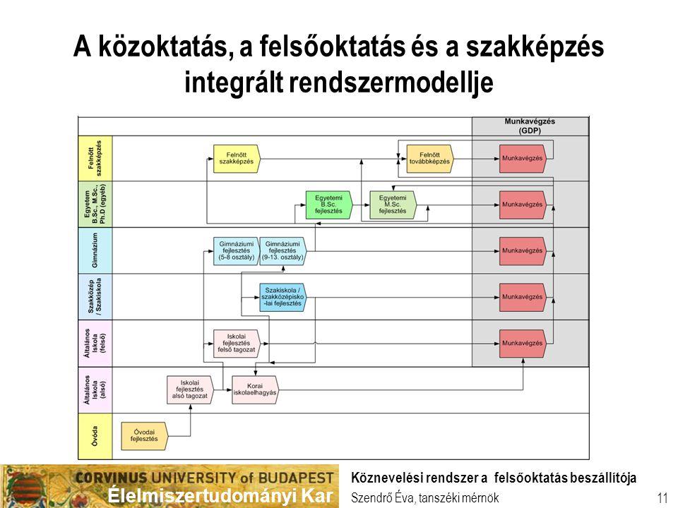 Élelmiszertudományi Kar 11 A közoktatás, a felsőoktatás és a szakképzés integrált rendszermodellje Szendrő Éva, tanszéki mérnök Köznevelési rendszer a