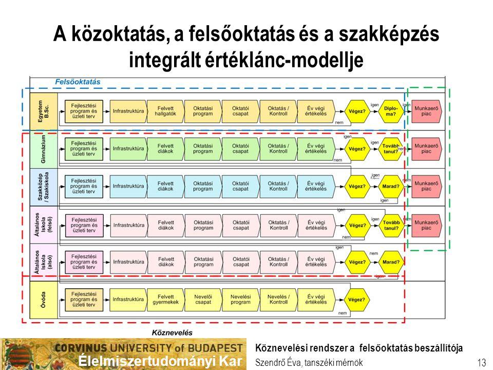 Élelmiszertudományi Kar 13 A közoktatás, a felsőoktatás és a szakképzés integrált értéklánc-modellje Szendrő Éva, tanszéki mérnök Köznevelési rendszer