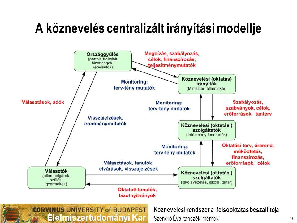 Élelmiszertudományi Kar 10 Központosított köznevelési irányítási modell  Bátor lépés a kormányzat részéről  Ritka változat (Portugália és Luxemburg)  A köznevelés és felsőoktatás elkülönültsége nem jó  Klebelsberg Intézet létrehozása nem kellően előkészített  Szervezeti silók a közigazgatásban  Nem folyamat alapú sem az irányítás, sem a szintek közötti együttműködés  Van elég baja önmagával, nem tud a Megrendelőire figyelni  Felső oktatásunk nem építi ki a 'Pull' kapcsolódási pontokat Szendrő Éva, tanszéki mérnök Köznevelési rendszer a felsőoktatás beszállítója