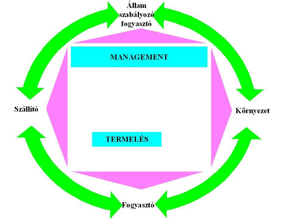 Közműüzemeltető kapcsolatai Fogyasztó (elégedett fogyasztó a cél, mert az fizet) (lakosság, ipar, állam) Állam (szabályozó - verseny, környezettudatosság, címek, díjak, minősítés) Szállító (megfelelő minőség, elfogadható ár) Környezet (környezetvédelem, hulladékgazdálkodás, elégedettség, önköltség csökkentés )