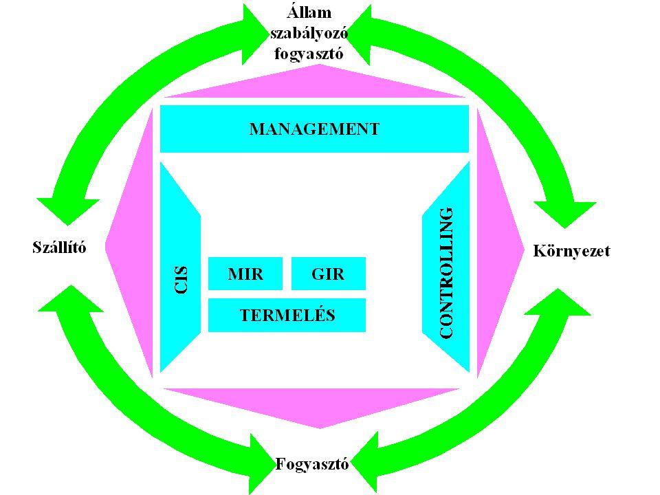 """""""Minőségi pontok Ellenőrzés (labor akkreditáció) Termelés Hibaelhárítás Szolgáltatás Környezet"""