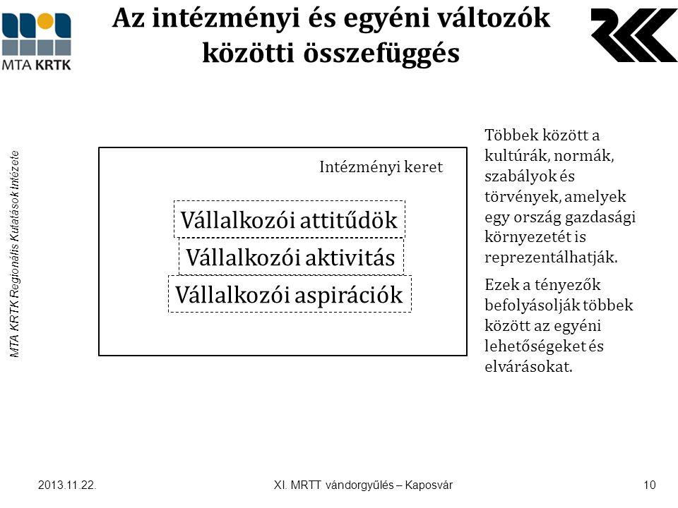 MTA KRTK Regionális Kutatások Intézete Az intézményi és egyéni változók közötti összefüggés 2013.11.22.