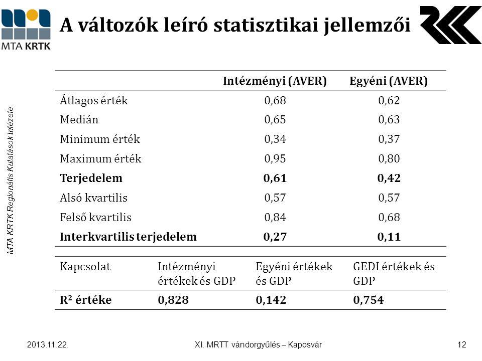 MTA KRTK Regionális Kutatások Intézete A változók leíró statisztikai jellemzői 2013.11.22.