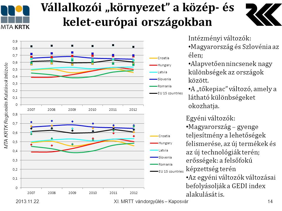 """MTA KRTK Regionális Kutatások Intézete Vállalkozói """"környezet a közép- és kelet-európai országokban 2013.11.22."""