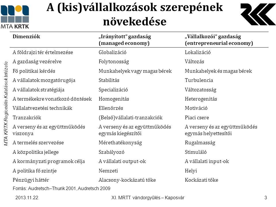 """MTA KRTK Regionális Kutatások Intézete A (kis)vállalkozások szerepének növekedése  Az előző táblázat alapján a """"vállalkozói gazdasági keretein belül: – A hagyományos termelési tényezők kevésbé fontossá válnak (Falck–Heblich 2008) – A kutatás-fejlesztés és tudás megjelenik és egyre nagyobb jelentőségre tesz szert (Audretsch–Feldman 1996) – A különböző externáliák és a közelség szerepe növekedett (Boschma–Frenken 2005)  Mely tényezők kapnak egyre nagyobb szerepet (például)."""