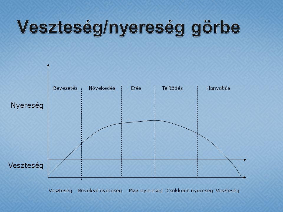 Veszteség Nyereség BevezetésNövekedésÉrésTelítődésHanyatlás VeszteségNövekvő nyereségMax.nyereségCsökkenő nyereségVeszteség