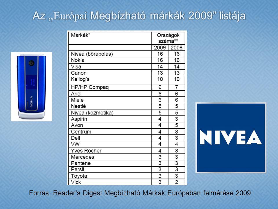 Forrás: Reader's Digest Megbízható Márkák Európában felmérése 2009