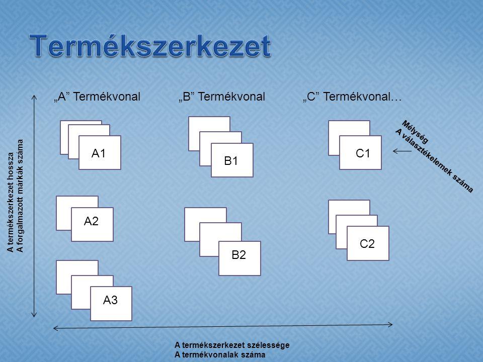 """A """"A Termékvonal""""B Termékvonal""""C Termékvonal… A termékszerkezet szélessége A termékvonalak száma A termékszerkezet hossza A forgalmazott márkák száma Mélység A választékelemek száma A1 A2 A3 B1 B2 C1 C2"""