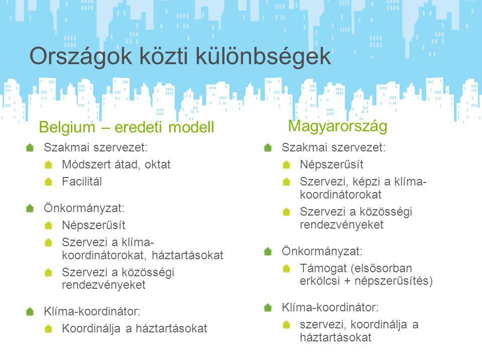 Országok közti különbségek Belgium – eredeti modell Szakmai szervezet: Módszert átad, oktat Facilitál Önkormányzat: Népszer ű sít Szervezi a klíma- koordinátorokat, háztartásokat Szervezi a közösségi rendezvényeket Klíma-koordinátor: Koordinálja a háztartásokat Magyarország Szakmai szervezet: Népszerűsít Szervezi, képzi a klíma- koordinátorokat Szervezi a közösségi rendezvényeket Önkormányzat: Támogat (elsősorban erkölcsi + népszerűsítés) Klíma-koordinátor: szervezi, koordinálja a háztartásokat