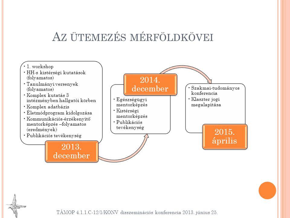 A Z ÜTEMEZÉS MÉRFÖLDKÖVEI TÁMOP 4.1.1.C-12/1/KONV disszeminációs konferencia 2013.