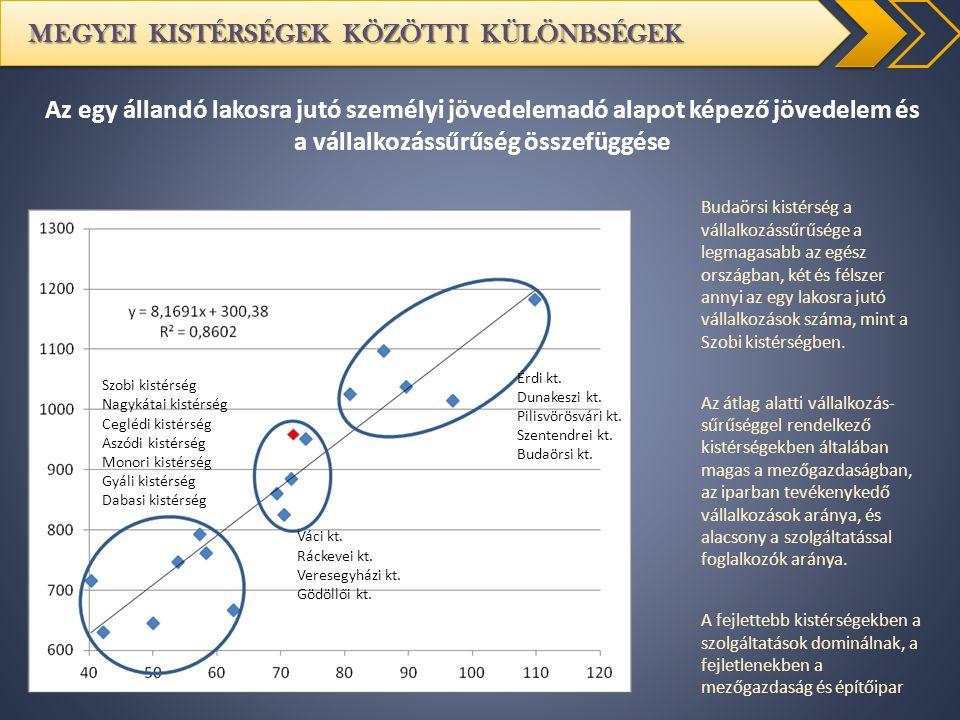 MEGYEI KISTÉRSÉGEK KÖZÖTTI KÜLÖNBSÉGEK Budaörsi kistérség a vállalkozássűrűsége a legmagasabb az egész országban, két és félszer annyi az egy lakosra