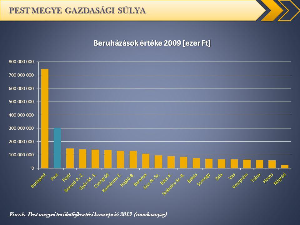 PEST MEGYE GAZDASÁGI SÚLYA Forrás: Pest megyei területfejlesztési koncepció 2013 (munkaanyag)