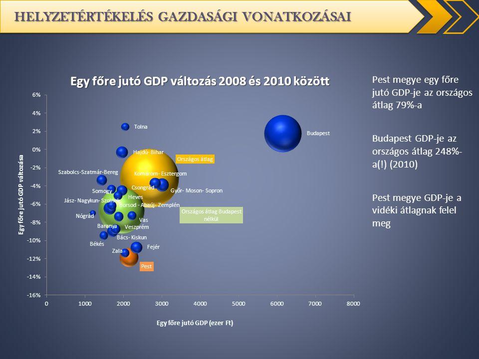 HELYZETÉRTÉKELÉS GAZDASÁGI VONATKOZÁSAI Pest megye egy főre jutó GDP-je az országos átlag 79%-a Budapest GDP-je az országos átlag 248%- a(!) (2010) Pe