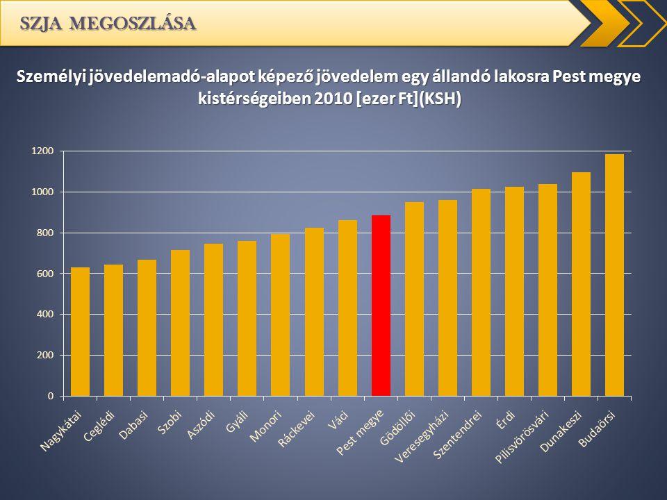 SZJA MEGOSZLÁSA Személyi jövedelemadó-alapot képező jövedelem egy állandó lakosra Pest megye kistérségeiben 2010 [ezer Ft](KSH)