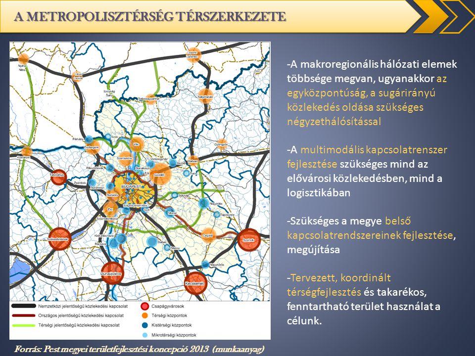A METROPOLISZTÉRSÉG TÉRSZERKEZETE Forrás: Pest megyei területfejlesztési koncepció 2013 (munkaanyag) -A makroregionális hálózati elemek többsége megva