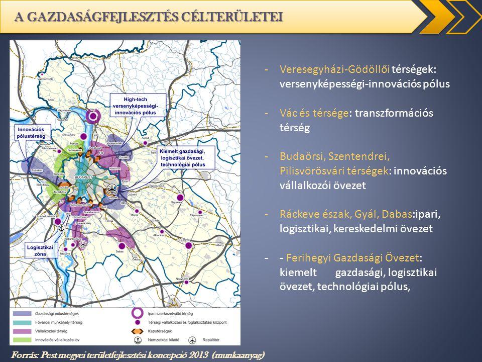 A GAZDASÁGFEJLESZTÉS CÉLTERÜLETEI Forrás: Pest megyei területfejlesztési koncepció 2013 (munkaanyag) -Veresegyházi-Gödöllői térségek: versenyképességi