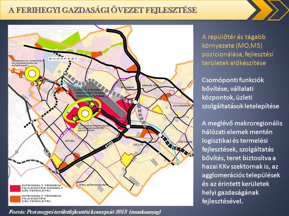 A FERIHEGYI GAZDASÁGI ÖVEZET FEJLESZTÉSE Forrás: Pest megyei területfejlesztési koncepció 2013 (munkaanyag) A repülőtér és tágabb környezete (MO,M5) p