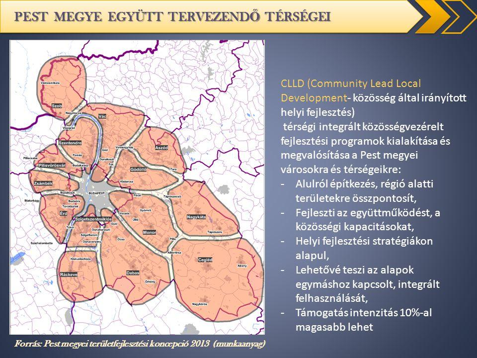 PEST MEGYE EGYÜTT TERVEZEND Ő TÉRSÉGEI Forrás: Pest megyei területfejlesztési koncepció 2013 (munkaanyag) CLLD (Community Lead Local Development- közö
