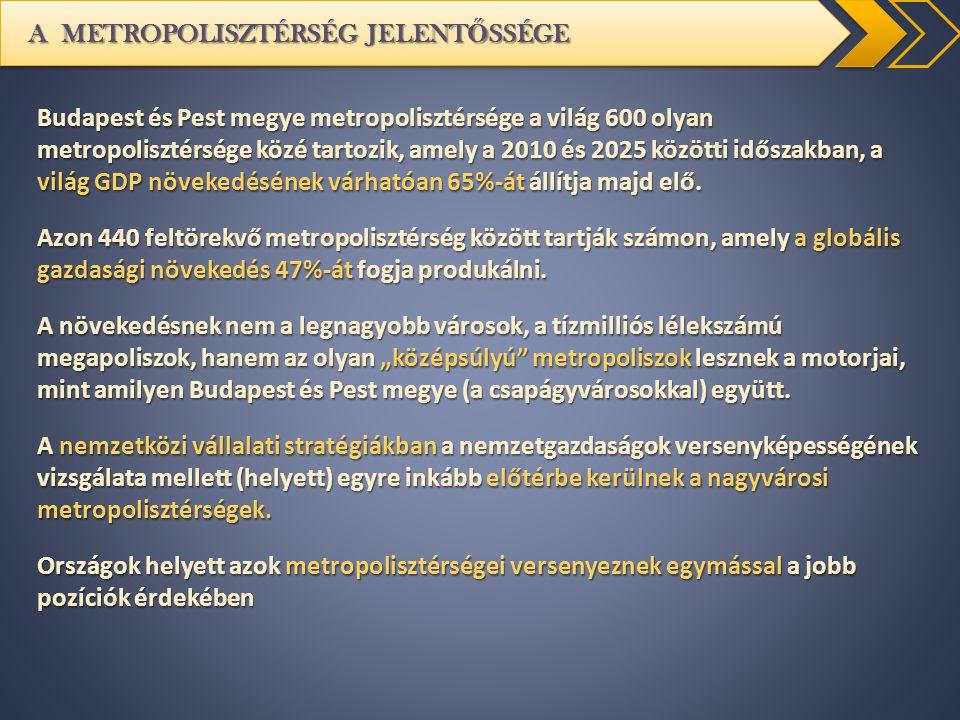 A METROPOLISZTÉRSÉG JELENT Ő SSÉGE Budapest és Pest megye metropolisztérsége a világ 600 olyan metropolisztérsége közé tartozik, amely a 2010 és 2025