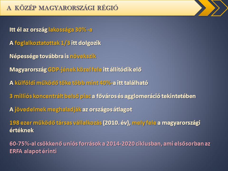 A KÖZÉP MAGYARORSZÁGI RÉGIÓ Itt él az ország lakossága 30% -a A foglalkoztatottak 1/3 itt dolgozik Népessége továbbra is növekszik Magyarország GDP-jé