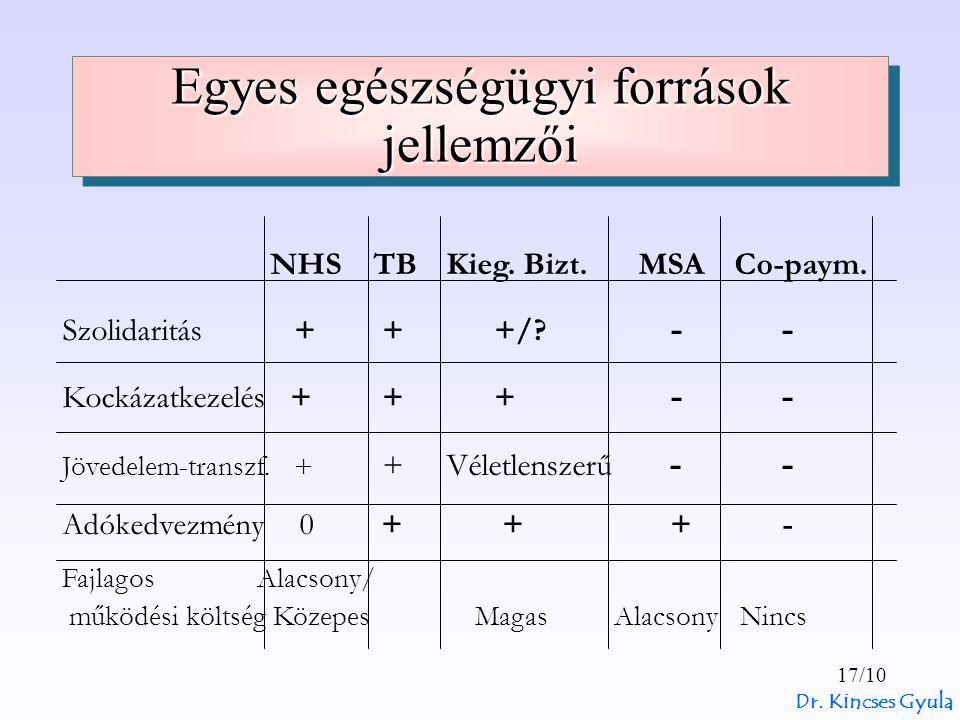 Dr. Kincses Gyula 17/10 Egyes egészségügyi források jellemzői NHS TBKieg. Bizt.MSACo-paym. Szolidaritás + + +/? - - Kockázatkezelés + + + - - Jövedele