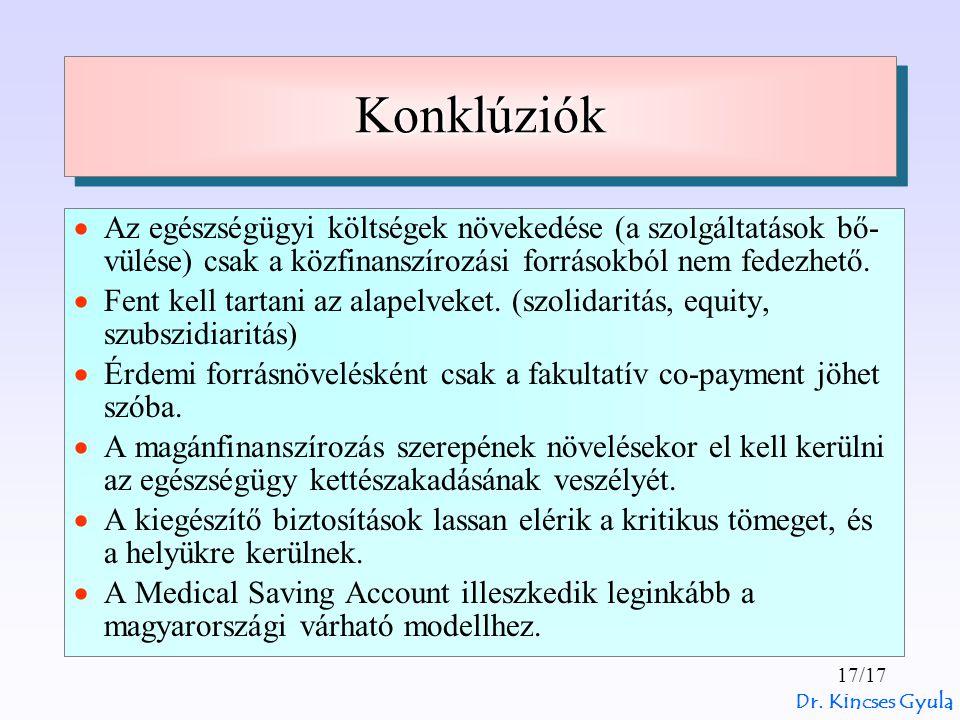 Dr. Kincses Gyula 17/17 KonklúziókKonklúziók  Az egészségügyi költségek növekedése (a szolgáltatások bő- vülése) csak a közfinanszírozási forrásokból