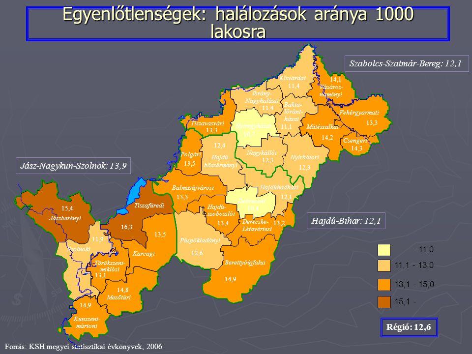 Egyenlőtlenségek: halálozások aránya 1000 lakosra Forrás: KSH megyei statisztikai évkönyvek, 2006 Szabolcs-Szatmár-Bereg: 12,1 Hajdú-Bihar: 12,1 Jász-Nagykun-Szolnok: 13,9 Kisvárdai Vásáros- naményi Fehérgyarmati Mátészalkai Ibrány- Nagyhalászi Karcagi Tiszafüredi Berettyóújfalui Derecske- Létavértesi Hajdú- szoboszlói Hajdúhadházi Debreceni Bakta- lóránt- házai Nyíregyházai Polgári Balmazújvárosi Hajdú- böszörményi Tiszavasvári Püspökladányi Mezőtúri Törökszent- miklósi Jászberényi Nyirbátori Szolnoki Kunszent- mártoni Nagykállói Csengeri - 11,0 11,1 - 13,0 13,1 - 15,0 15,1 - Régió: 12,6 11,1 14,3 13,3 11,4 14,2 12,3 10,7 13,3 14,1 13,3 14,9 10,4 13,213,4 12,4 12,1 13,5 12,6 15,4 13,5 14,9 14,8 11,9 16,3 13,1