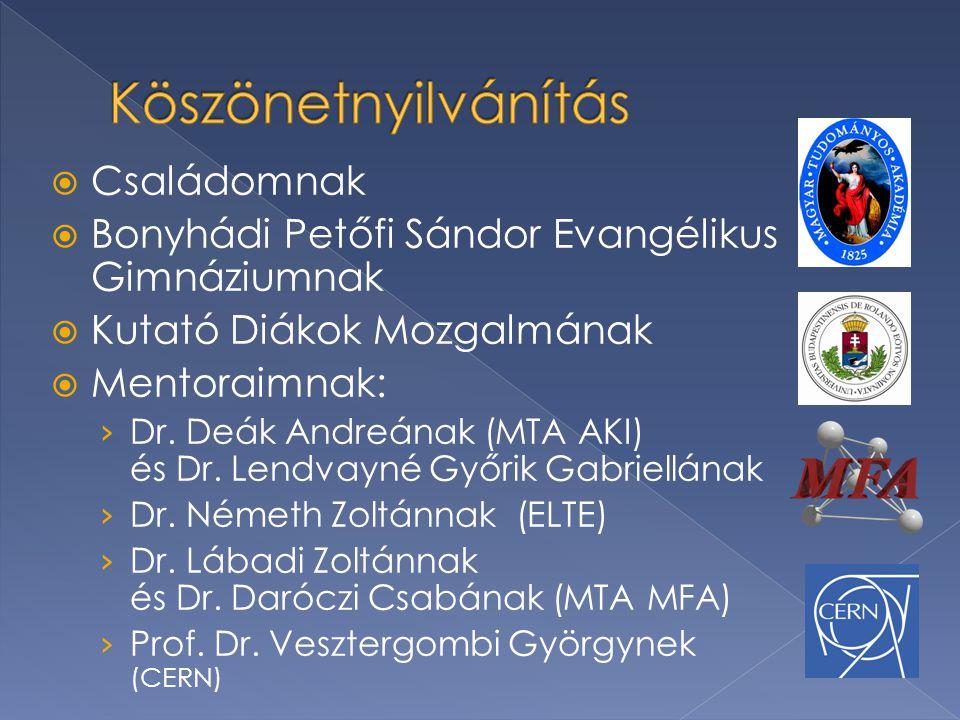  Családomnak  Bonyhádi Petőfi Sándor Evangélikus Gimnáziumnak  Kutató Diákok Mozgalmának  Mentoraimnak: › Dr.