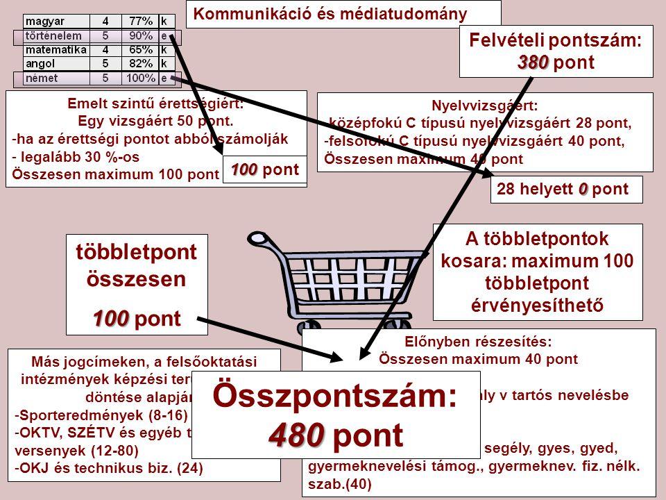 Kommunikáció és médiatudomány Emelt szintű érettségiért: Egy vizsgáért 50 pont.
