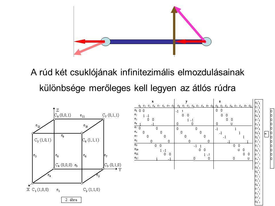 A rúd két csuklójának infinitezimális elmozdulásainak különbsége merőleges kell legyen az átlós rúdra
