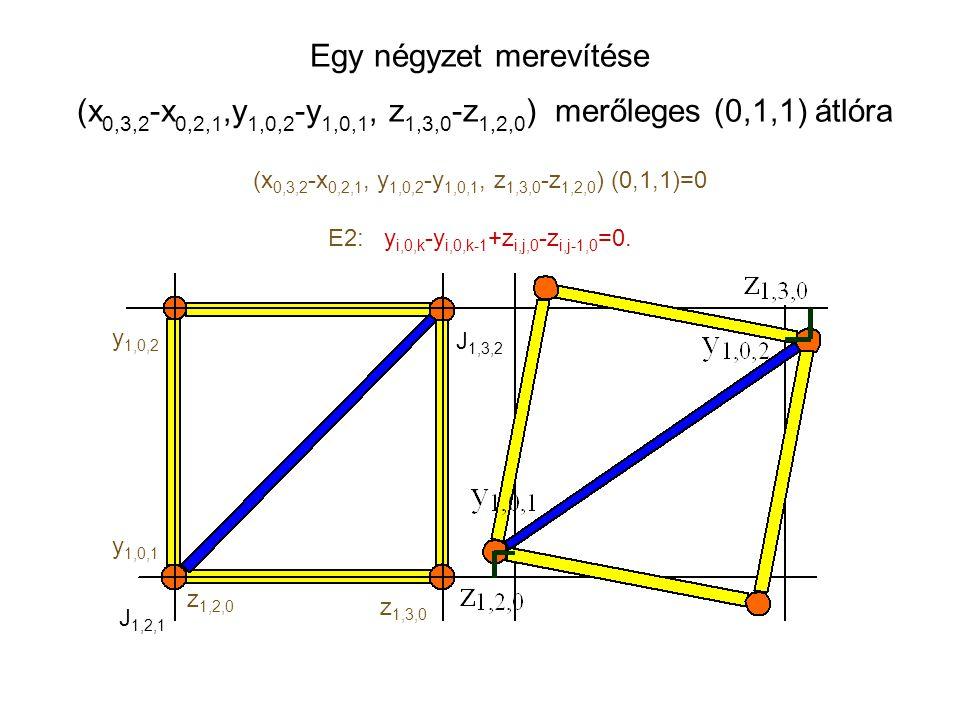 Egy négyzet merevítése (x 0,3,2 -x 0,2,1,y 1,0,2 -y 1,0,1, z 1,3,0 -z 1,2,0 ) merőleges (0,1,1) átlóra J1,2,1J1,2,1 J1,3,2J1,3,2 y 1,0,2 y 1,0,1 z 1,2,0 z 1,3,0 (x 0,3,2 -x 0,2,1, y 1,0,2 -y 1,0,1, z 1,3,0 -z 1,2,0 ) (0,1,1)=0 E2: y i,0,k -y i,0,k-1 +z i,j,0 -z i,j-1,0 =0.